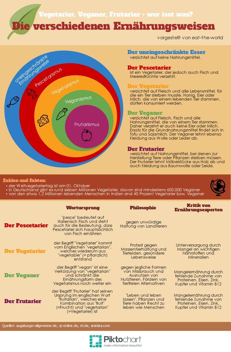 Infografik: Frutarier und die anderen Ernährungsweisen