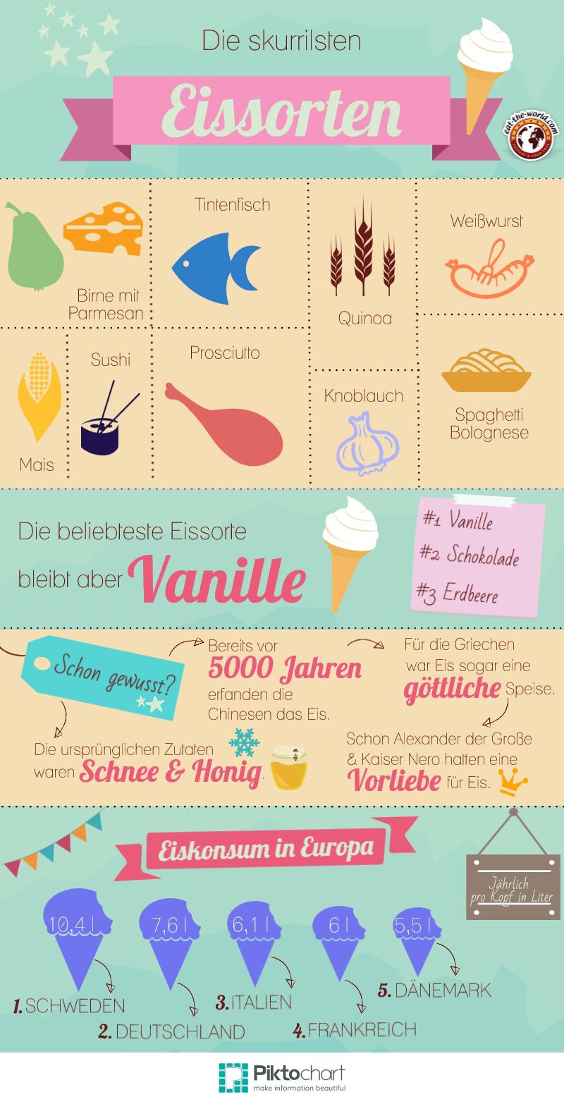 Infografik Eissorten