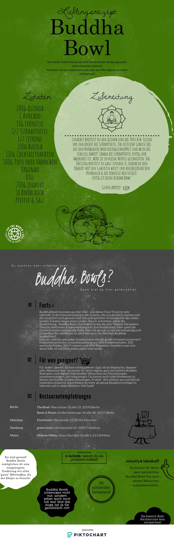 Buddha Bowl Infografik
